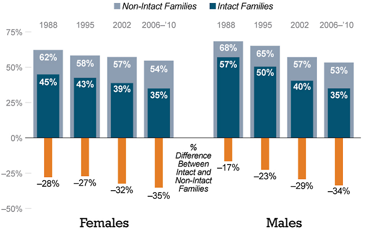 Teens in intact families are less likely to be sexually experienced